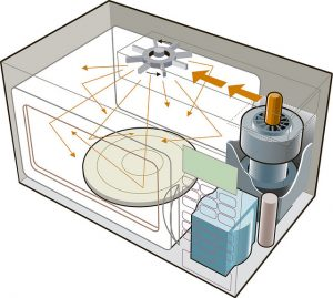 hoe werkt een magnetron